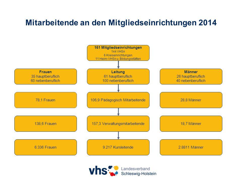 Mitarbeitende an den Mitgliedseinrichtungen 2014 161 Mitgliedseinrichtungen 144 VHSn 6 Kreiseinrichtungen 11 Heim-VHSn u.