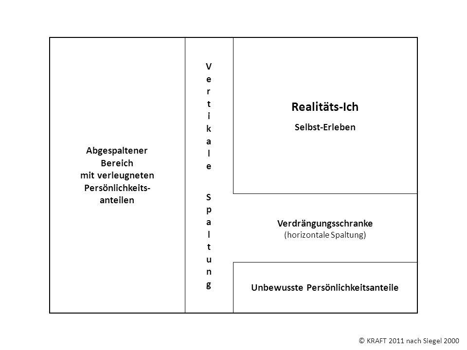 © KRAFT 2011 nach Siegel 2000 Unbewusste Persönlichkeitsanteile Verdrängungsschranke (horizontale Spaltung) Abgespaltener Bereich mit verleugneten Per