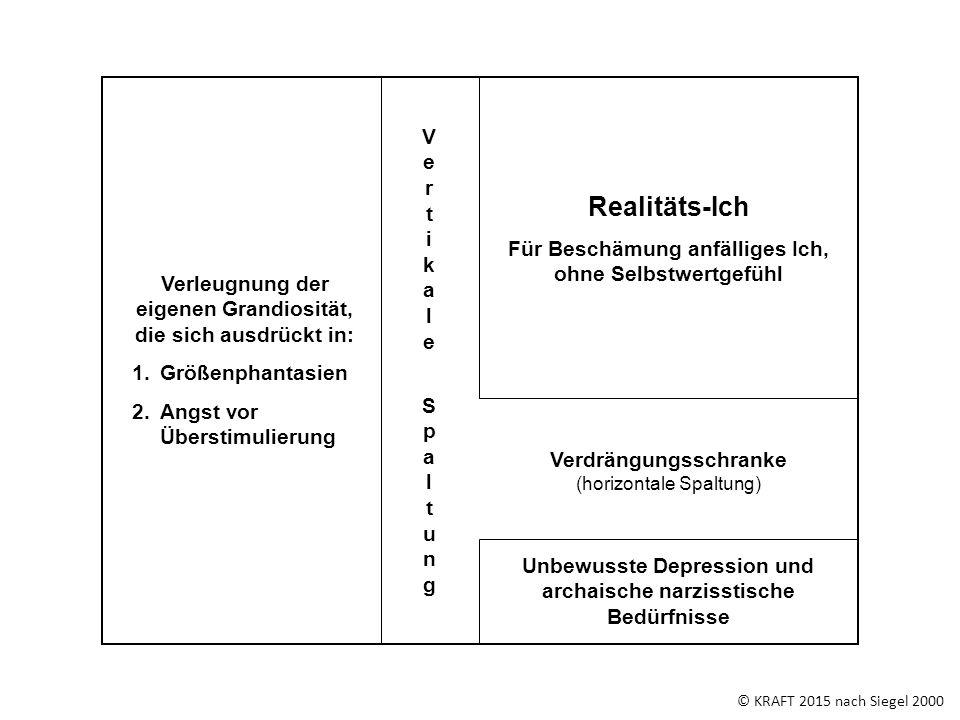 © KRAFT 2015 nach Siegel 2000 Unbewusste Depression und archaische narzisstische Bedürfnisse Verdrängungsschranke (horizontale Spaltung) VertikaleSpal