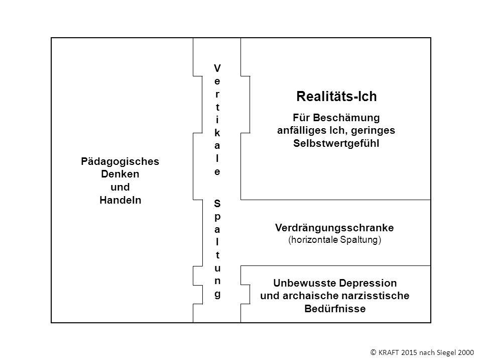 © KRAFT 2015 nach Siegel 2000 Verdrängungsschranke (horizontale Spaltung) VertikaleSpaltungVertikaleSpaltung Pädagogisches Denken und Handeln Realität
