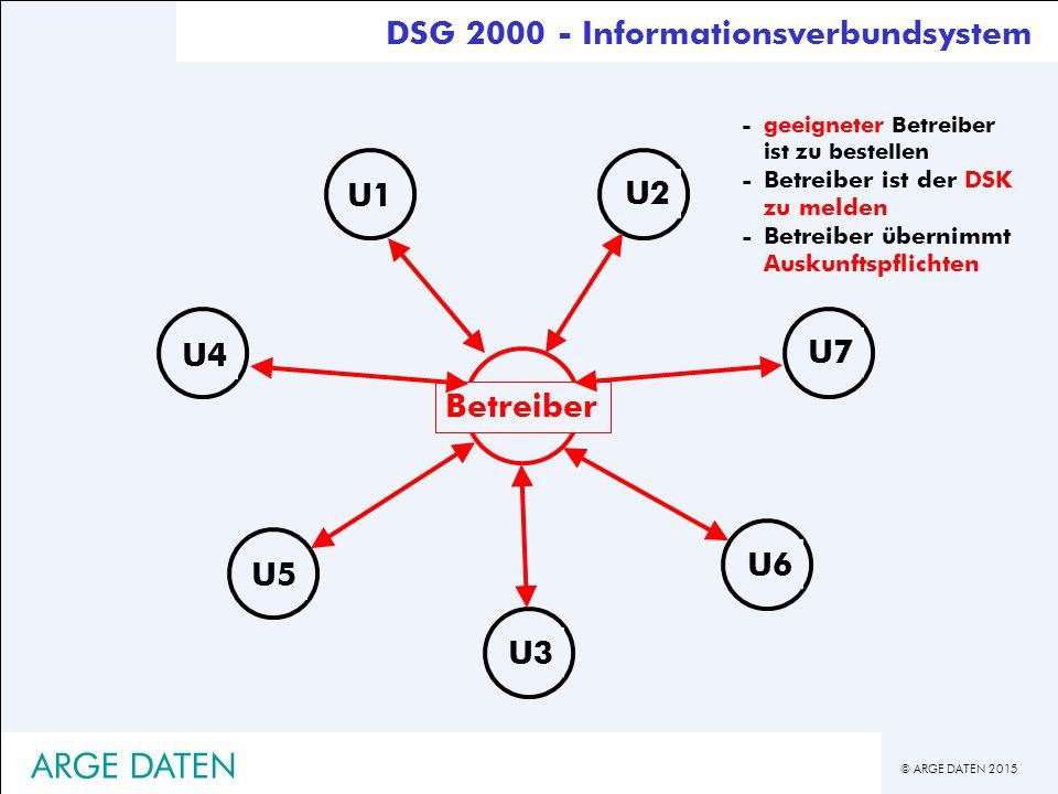 © ARGE DATEN 2015 ARGE DATEN U4 U3 U2 U1 U5 U6 U7 U4 U3 U2 U1 Betreiber U5 U6 U7 -geeigneter Betreiber ist zu bestellen -Betreiber ist der DSK zu melden -Betreiber übernimmt Auskunftspflichten DSG 2000 - Informationsverbundsystem