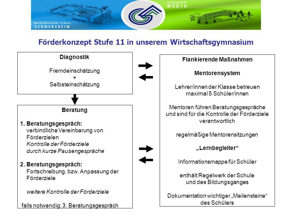 Förderkonzept Stufe 11 in unserem Wirtschaftsgymnasium Diagnostik Fremdeinschätzung + Selbsteinschätzung Beratung 1.
