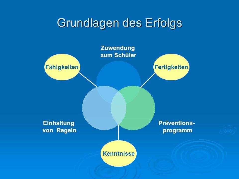 Grundlagen des Erfolgs Zuwendung zum Schüler Präventions- programm Einhaltung von Regeln FertigkeitenFähigkeiten Kenntnisse