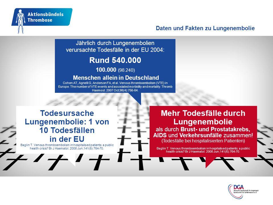 Daten und Fakten zu Lungenembolie Jährlich durch Lungenembolien verursachte Todesfälle in der EU 2004: Rund 540.000 100.000 (98.240) Menschen allein i