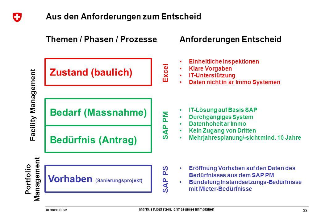 33 armasuisse Markus Klopfstein, armasuisse Immobilien Aus den Anforderungen zum Entscheid Themen / Phasen / Prozesse Zustand (baulich) Bedarf (Massna