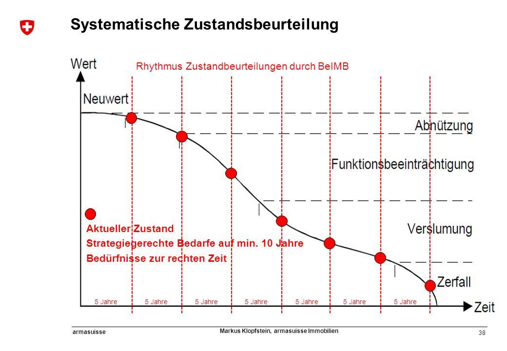 38 armasuisse Markus Klopfstein, armasuisse Immobilien Systematische Zustandsbeurteilung Rhythmus Zustandbeurteilungen durch BeIMB 5 Jahre Aktueller Z