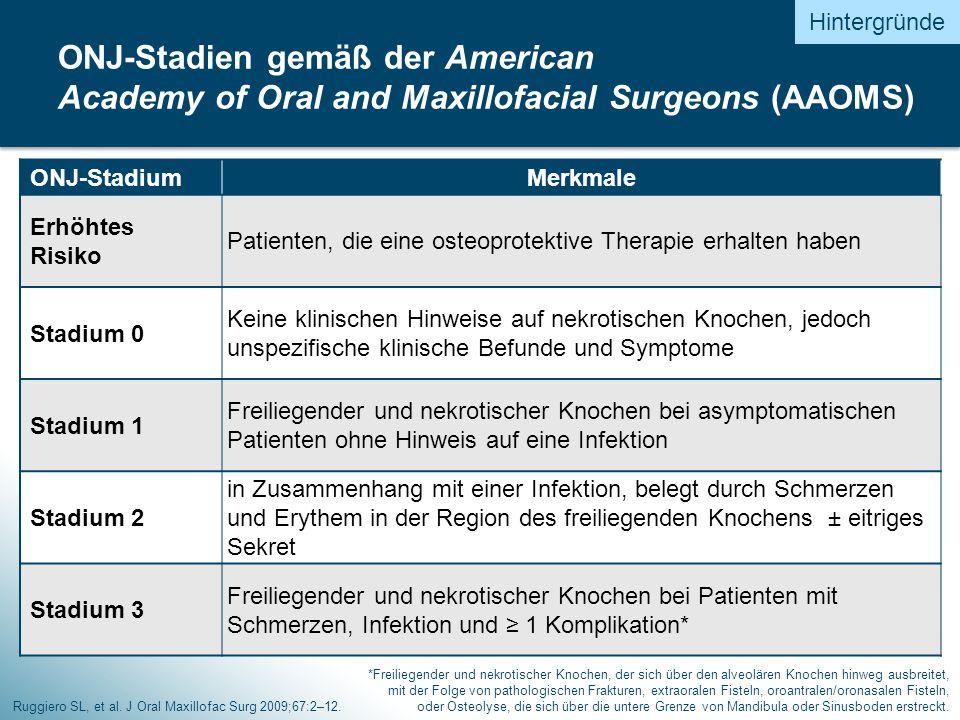ONJ-StadiumMerkmale Erhöhtes Risiko Patienten, die eine osteoprotektive Therapie erhalten haben Stadium 0 Keine klinischen Hinweise auf nekrotischen Knochen, jedoch unspezifische klinische Befunde und Symptome Stadium 1 Freiliegender und nekrotischer Knochen bei asymptomatischen Patienten ohne Hinweis auf eine Infektion Stadium 2 in Zusammenhang mit einer Infektion, belegt durch Schmerzen und Erythem in der Region des freiliegenden Knochens ± eitriges Sekret Stadium 3 Freiliegender und nekrotischer Knochen bei Patienten mit Schmerzen, Infektion und ≥ 1 Komplikation* Ruggiero SL, et al.