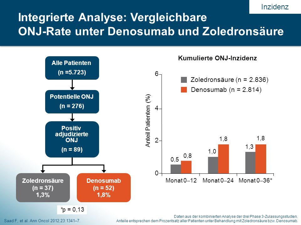 Kumulierte ONJ-Inzidenz 0,5 1,0 0,8 1,8 1,3 1,8 0 2 4 6 Monat 0  12Monat 0  24Monat 0  36* Anteil Patienten (%) Denosumab (n = 2.814) Zoledronsäure (n = 2.836) Saad F, et al.