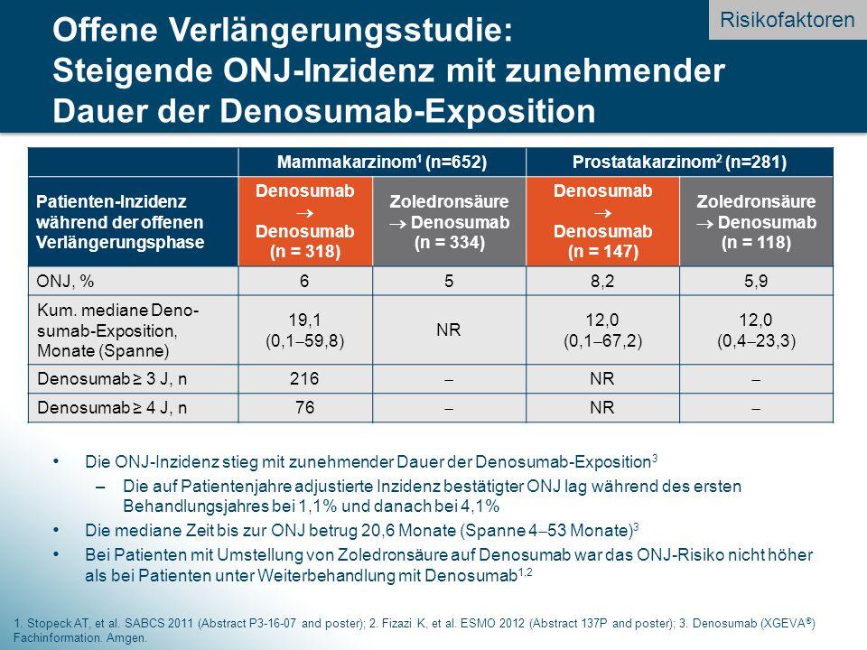 Die ONJ-Inzidenz stieg mit zunehmender Dauer der Denosumab-Exposition 3 –Die auf Patientenjahre adjustierte Inzidenz bestätigter ONJ lag während des ersten Behandlungsjahres bei 1,1% und danach bei 4,1% Die mediane Zeit bis zur ONJ betrug 20,6 Monate (Spanne 4  53 Monate) 3 Bei Patienten mit Umstellung von Zoledronsäure auf Denosumab war das ONJ-Risiko nicht höher als bei Patienten unter Weiterbehandlung mit Denosumab 1,2 Mammakarzinom 1 (n=652)Prostatakarzinom 2 (n=281) Patienten-Inzidenz während der offenen Verlängerungsphase Denosumab  Denosumab (n = 318) Zoledronsäure  Denosumab (n = 334) Denosumab  Denosumab (n = 147) Zoledronsäure  Denosumab (n = 118) ONJ, %658,25,9 Kum.