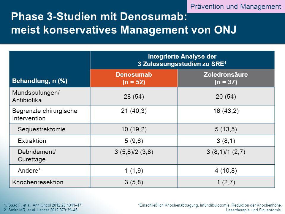 Behandlung, n (%) Integrierte Analyse der 3 Zulassungsstudien zu SRE 1 Denosumab (n = 52) Zoledronsäure (n = 37) Mundspülungen/ Antibiotika 28 (54)20 (54) Begrenzte chirurgische Intervention 21 (40,3)16 (43,2) Sequestrektomie10 (19,2)5 (13,5) Extraktion5 (9,6)3 (8,1) Debridement/ Curettage 3 (5,8)/2 (3,8)3 (8,1)/1 (2,7) Andere*1 (1,9)4 (10,8) Knochenresektion3 (5,8)1 (2,7) 1.