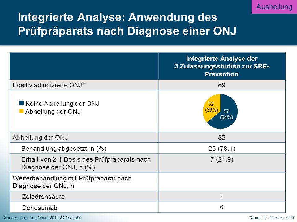 Integrierte Analyse der 3 Zulassungsstudien zur SRE- Prävention Positiv adjudizierte ONJ*89 Keine Abheilung der ONJ Abheilung der ONJ 32 Behandlung abgesetzt, n (%)25 (78,1) Erhalt von ≥ 1 Dosis des Prüfpräparats nach Diagnose der ONJ, n (%) 7 (21,9) Weiterbehandlung mit Prüfpräparat nach Diagnose der ONJ, n Zoledronsäure 1 Denosumab 6 Saad F, et al.