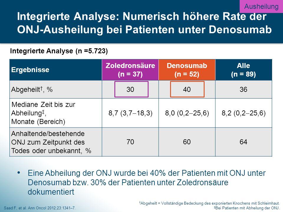 Eine Abheilung der ONJ wurde bei 40% der Patienten mit ONJ unter Denosumab bzw.