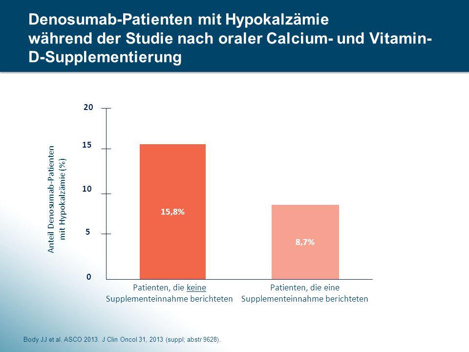 42 Anteil Denosumab-Patienten mit Hypokalzämie (%) Patienten, die keine Supplementeinnahme berichteten Patienten, die eine Supplementeinnahme berichteten Denosumab-Patienten mit Hypokalzämie während der Studie nach oraler Calcium- und Vitamin- D-Supplementierung Body JJ et al.