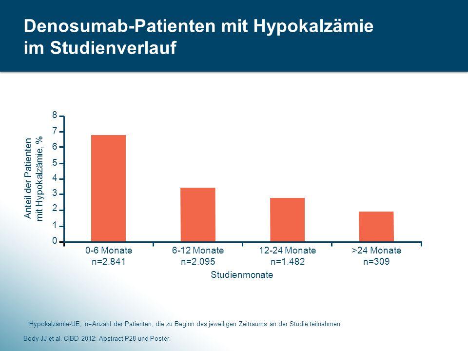 44 >24 Monate n=309 Denosumab-Patienten mit Hypokalzämie im Studienverlauf Body JJ et al.