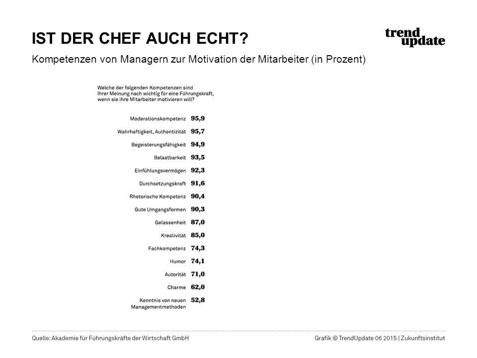 IST DER CHEF AUCH ECHT? Kompetenzen von Managern zur Motivation der Mitarbeiter (in Prozent)
