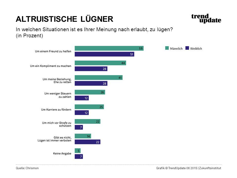 ALTRUISTISCHE LÜGNER In welchen Situationen ist es Ihrer Meinung nach erlaubt, zu lügen? (in Prozent)