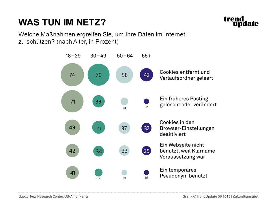 WAS TUN IM NETZ? Welche Maßnahmen ergreifen Sie, um Ihre Daten im Internet zu schützen? (nach Alter, in Prozent)