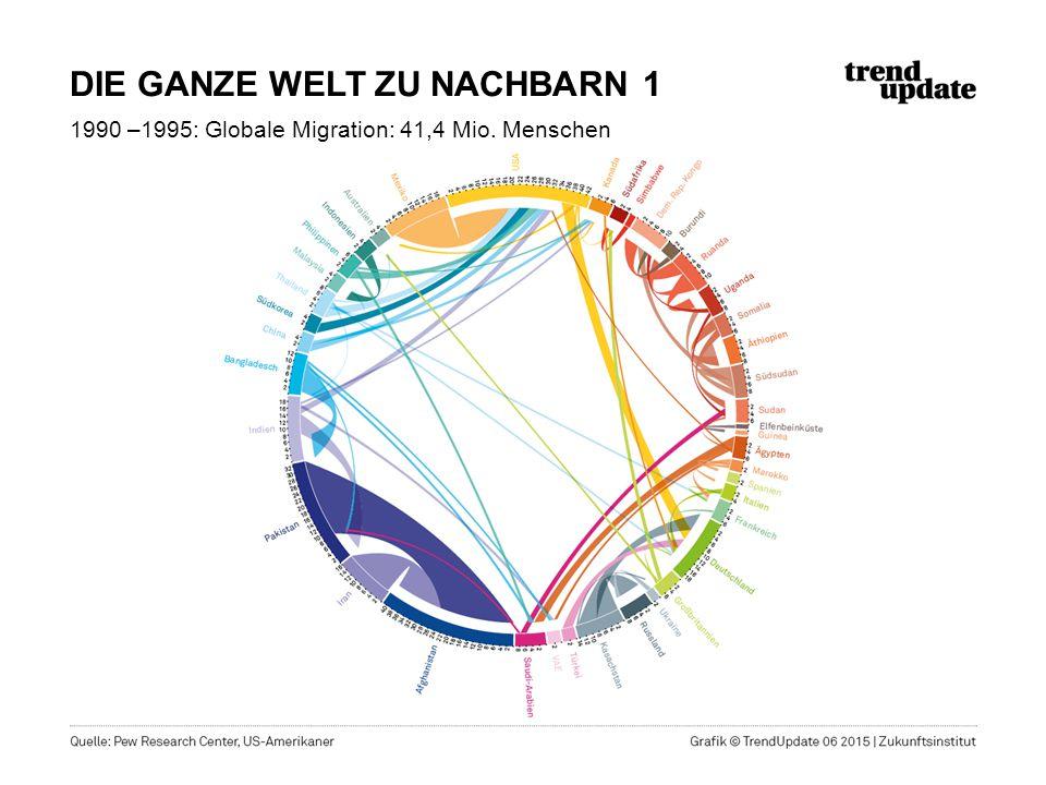 DIE GANZE WELT ZU NACHBARN 1 1990 –1995: Globale Migration: 41,4 Mio. Menschen