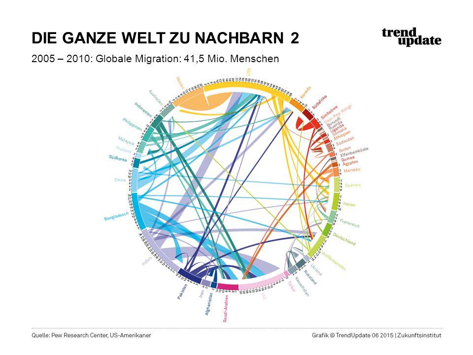 DIE GANZE WELT ZU NACHBARN 2 2005 – 2010: Globale Migration: 41,5 Mio. Menschen
