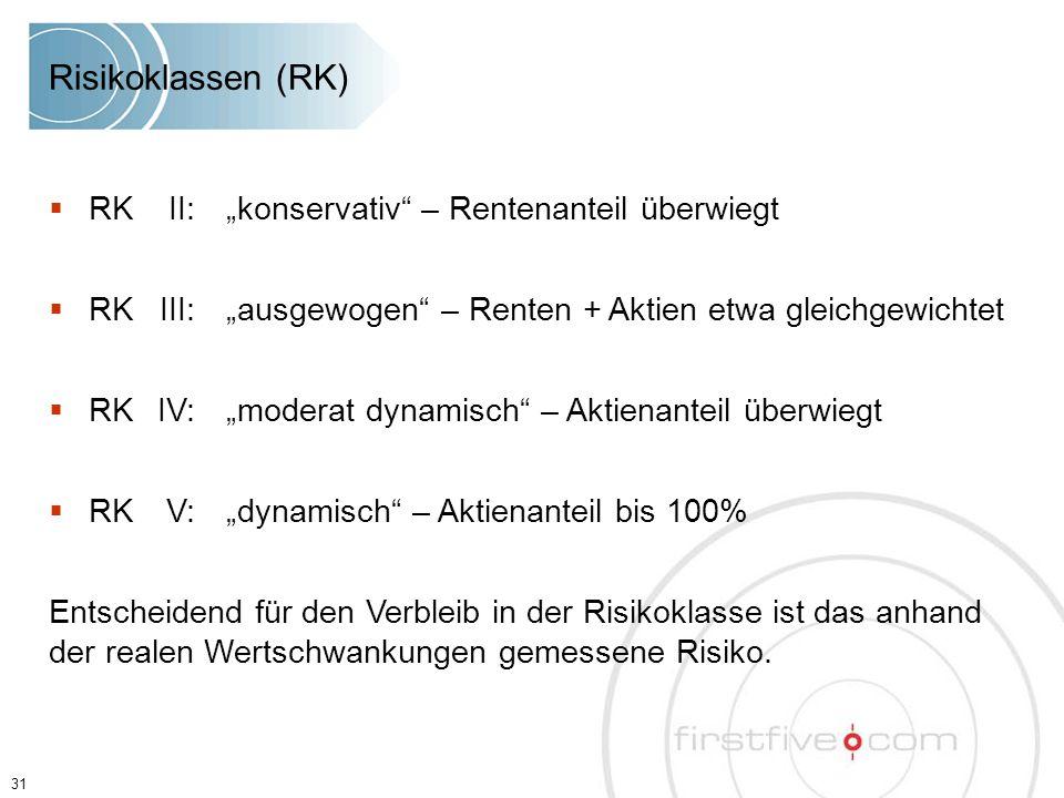 """31  RKII:""""konservativ"""" – Rentenanteil überwiegt  RKIII:""""ausgewogen"""" – Renten + Aktien etwa gleichgewichtet  RKIV:""""moderat dynamisch"""" – Aktienanteil"""