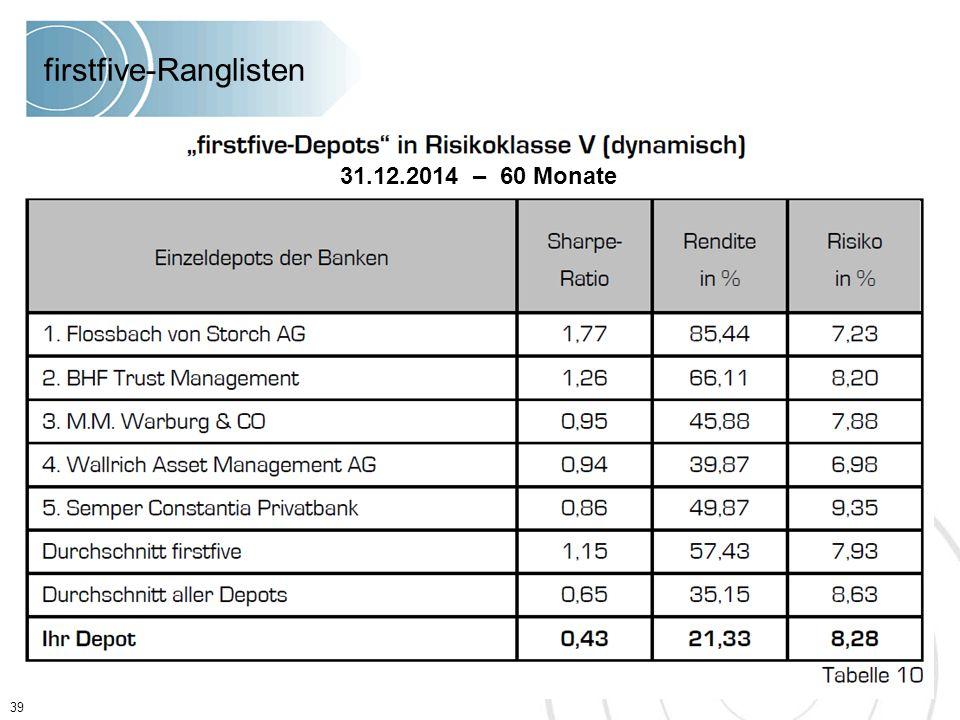 39 firstfive-Ranglisten 31.12.2014 – 60 Monate