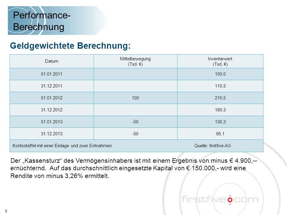 Performance- Berechnung Periode 1 01.01.2011 - 31.12.2011 Periode 2 01.01.2012 - 31.12.2012 Periode 3 01.01.2013- 31.12.2013 Anfangs-/Endinventarwert100,0 110,5210,5 180,3130,3 145,1 Periodenrendite in % Werte der Anfangsinvestition am Periodenende Kumulierte Rendite10,50 %-6,36 %5,93 % Tabelle: Berechnung der zeitgewichteten Rendite für vorstehende Kontostaffel Zeitgewichtete Berechnung: Anstatt eine durchschnittliche Rendite für die Zahlungsströme zu berechnen, wird die Ent- wicklung einer Investition von € 100,-- vom Beginn bis zum Ende eines Zeitraums verfolgt.