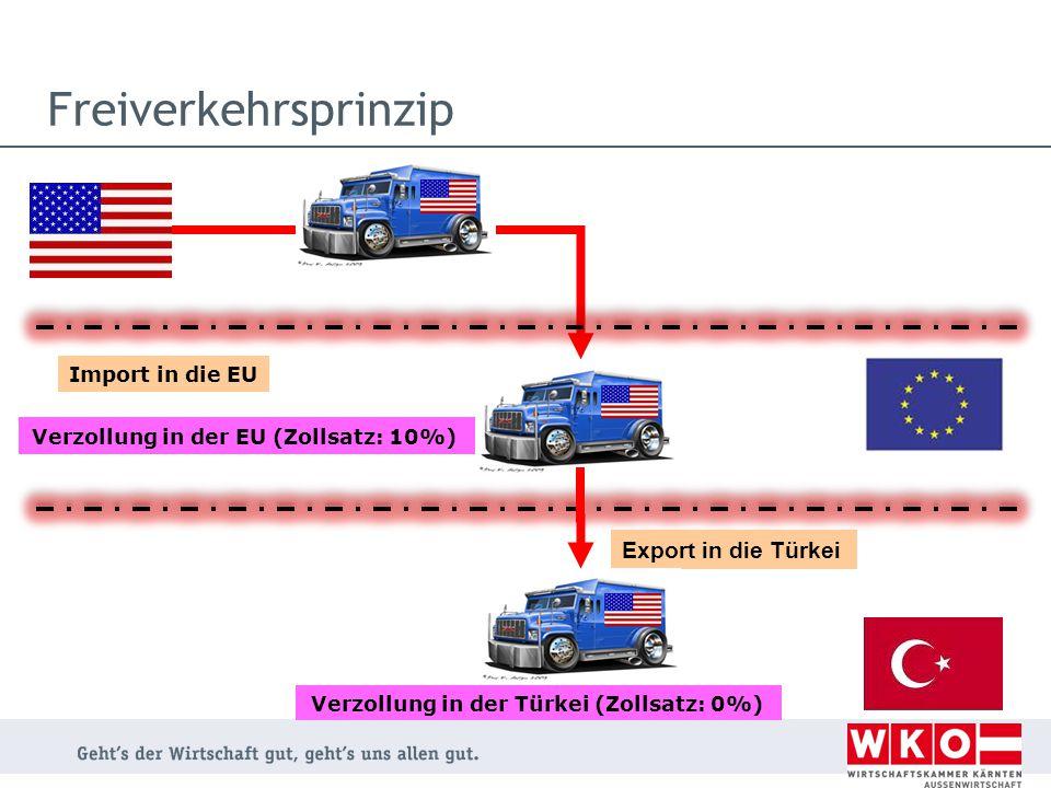 Verzollung in der EU (Zollsatz: 10%) Verzollung in der Türkei (Zollsatz: 0%) Export in die Türkei Import in die EU Freiverkehrsprinzip