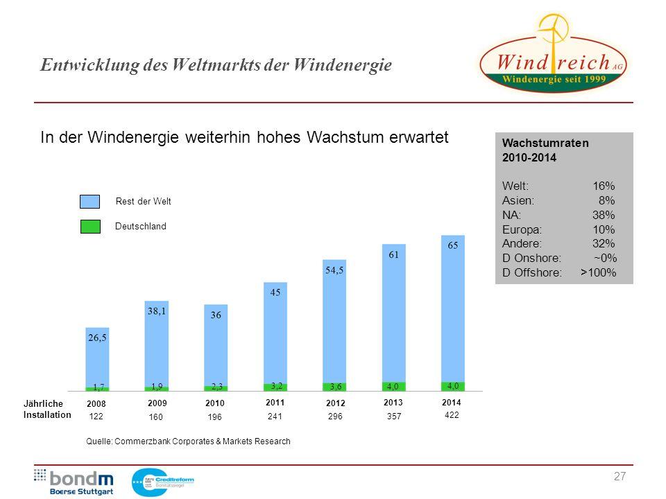 Entwicklung des Weltmarkts der Windenergie 27 Jährliche Installation 2008 20092010 2011 2012 20142013 122 160 422 357 296 241 196 1,7 4,0 3,6 3,2 2,3