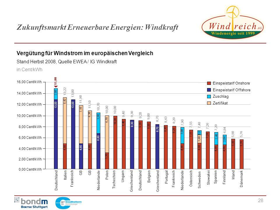 28 Zukunftsmarkt Erneuerbare Energien: Windkraft GBDänemarkDeutschlandBelgienPolenNiederlandeGriechenland Frankreich ItalienFinnlandPortugalÖsterreich