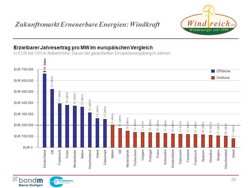 29 Zukunftsmarkt Erneuerbare Energien: Windkraft Erzielbarer Jahresertrag pro MW im europäischen Vergleich in EUR bei 100 m Nabenhöhe; Dauer der garan