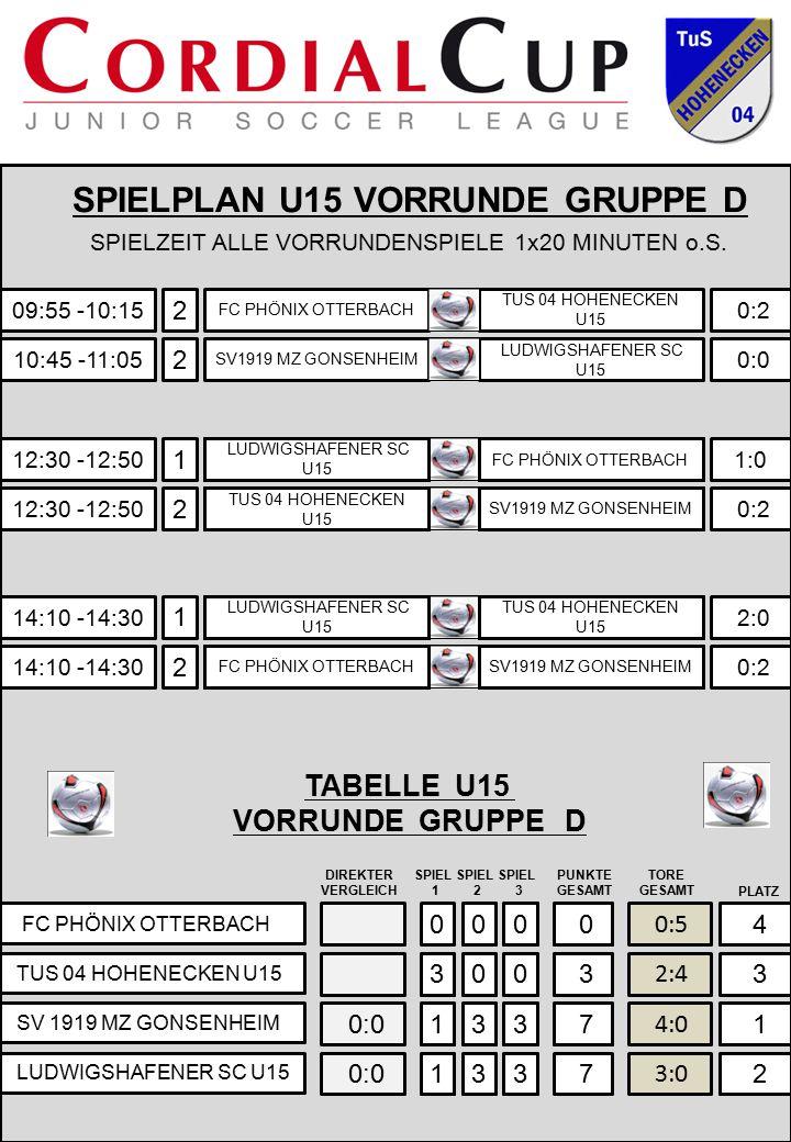 09:55 -10:15 FC PHÖNIX OTTERBACH TUS 04 HOHENECKEN U15 SV 1919 MZ GONSENHEIM LUDWIGSHAFENER SC U15 0 0:5 TABELLE U15 VORRUNDE GRUPPE D SPIEL 1 SPIEL 2