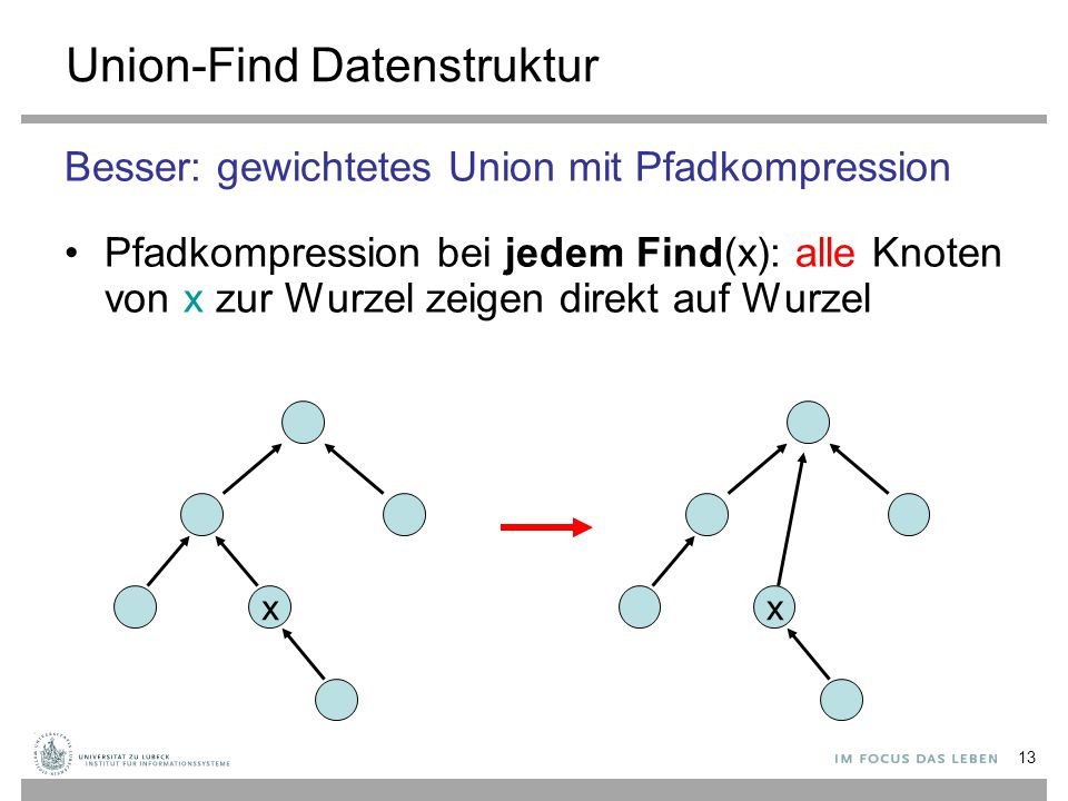 13 Union-Find Datenstruktur Besser: gewichtetes Union mit Pfadkompression Pfadkompression bei jedem Find(x): alle Knoten von x zur Wurzel zeigen direk