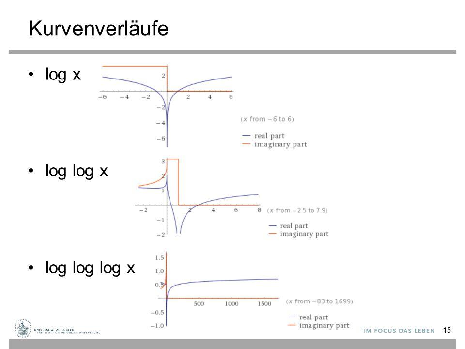Kurvenverläufe log x log log x log log log x 15