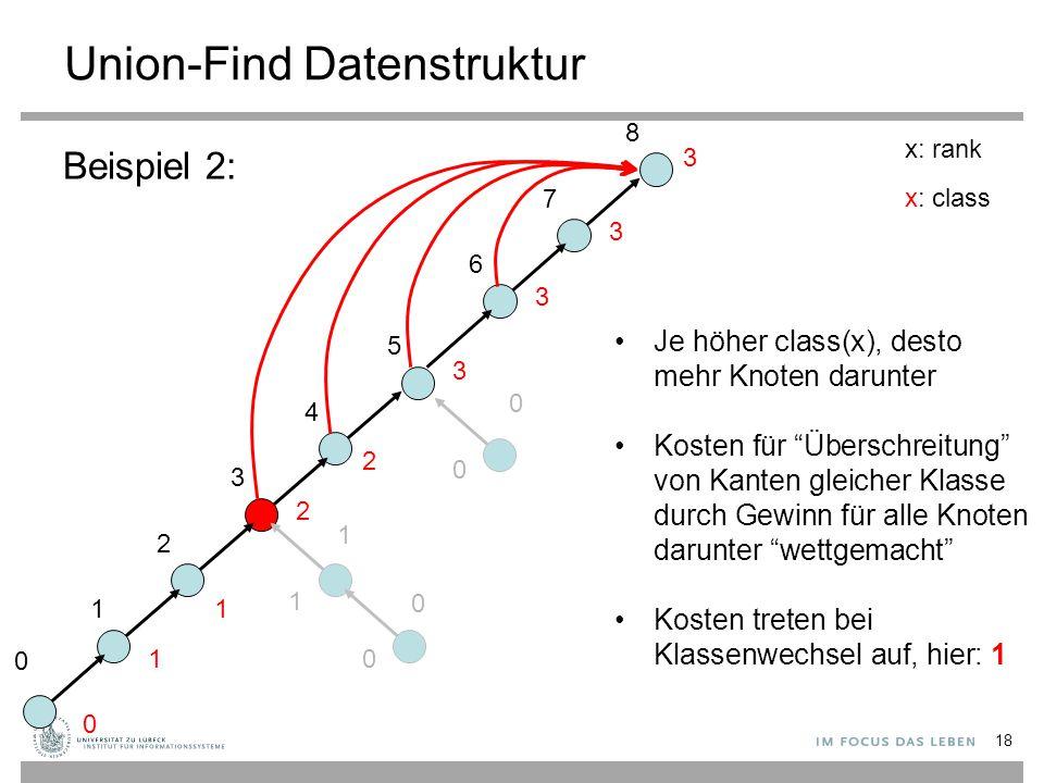 18 Union-Find Datenstruktur Beispiel 2: 0 1 2 3 4 5 0 1 0 x: rank x: class 0 1 1 2 2 3 0 1 0 6 7 8 3 3 3 Je höher class(x), desto mehr Knoten darunter