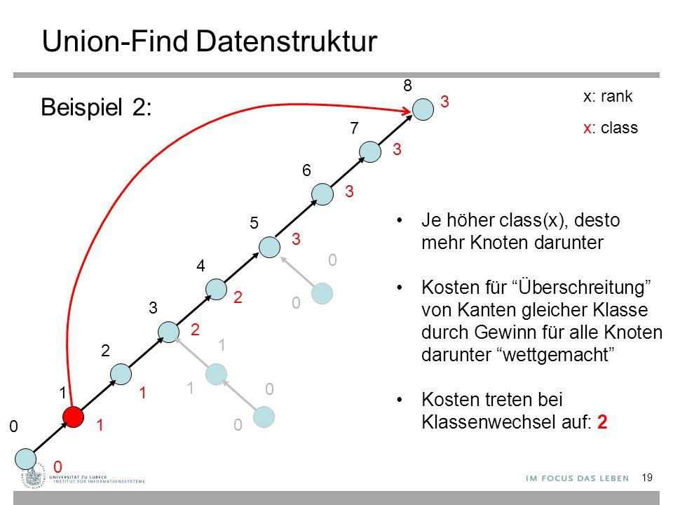 19 Union-Find Datenstruktur Beispiel 2: 0 1 2 3 4 5 0 1 0 x: rank x: class 0 1 1 2 2 3 0 1 0 6 7 8 3 3 3 Je höher class(x), desto mehr Knoten darunter