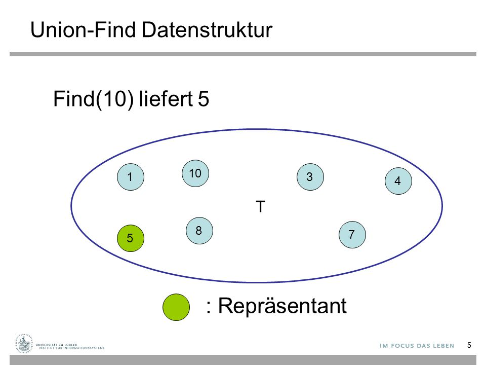 5 Union-Find Datenstruktur Find(10) liefert 5 1 10 8 5 3 7 4 : Repräsentant T