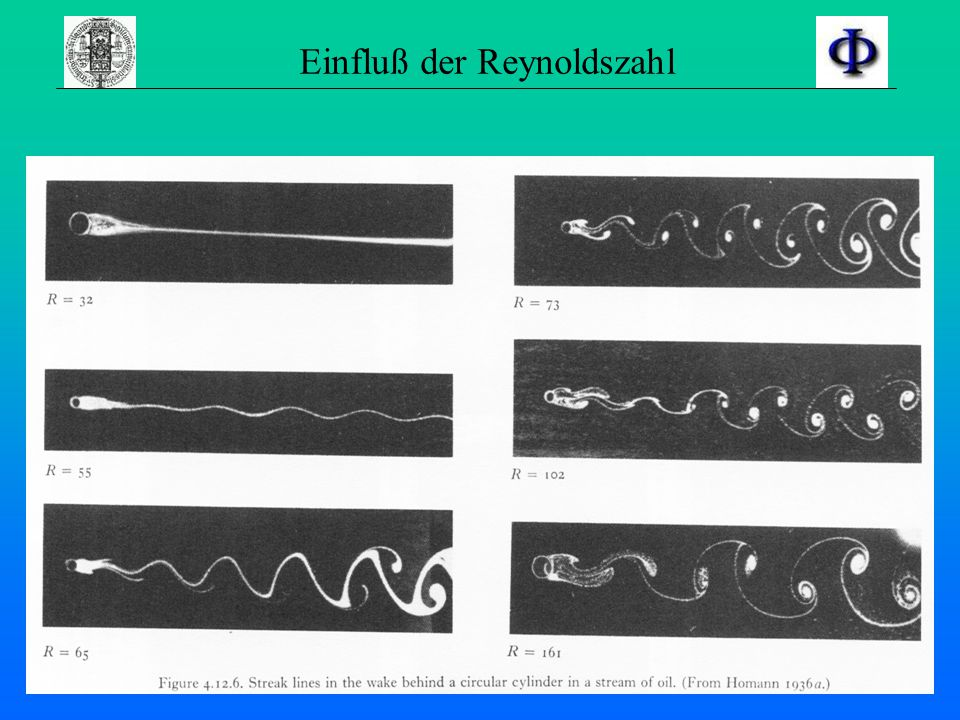 Strömungsarten –Laminar –Turbulent Für reale Strömungen : Viskosität hinzunehmen Führt auf Unterscheidung zwischen zwei Arten aber: keine scharfe Tren