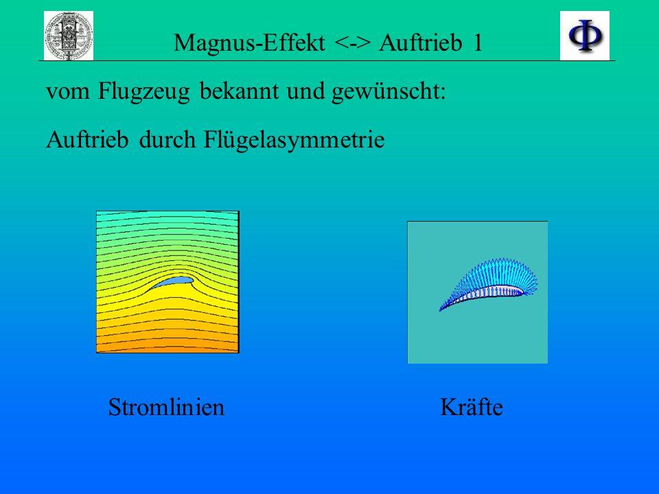 Elementarwirbel - Störung Wie sieht die Grenzschicht aus ? Fall 1 –Auslenkung -> Rücktrieb Fall 2 –Auslenkung -> Instabilität Wendepunkt im Strömungsp