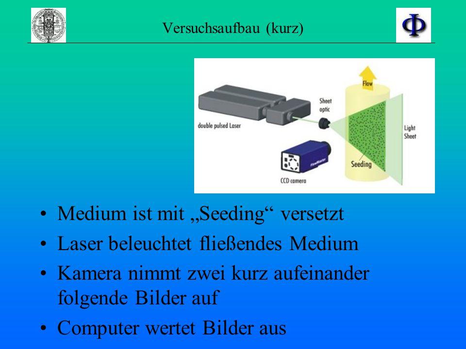 """Versuchsaufbau (kurz) Medium ist mit """"Seeding versetzt Laser beleuchtet fließendes Medium Kamera nimmt zwei kurz aufeinander folgende Bilder auf Computer wertet Bilder aus"""