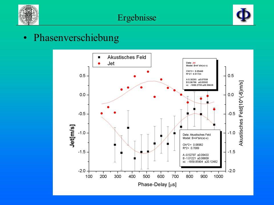 Visualisierung Ergebnis Akustisches Feld