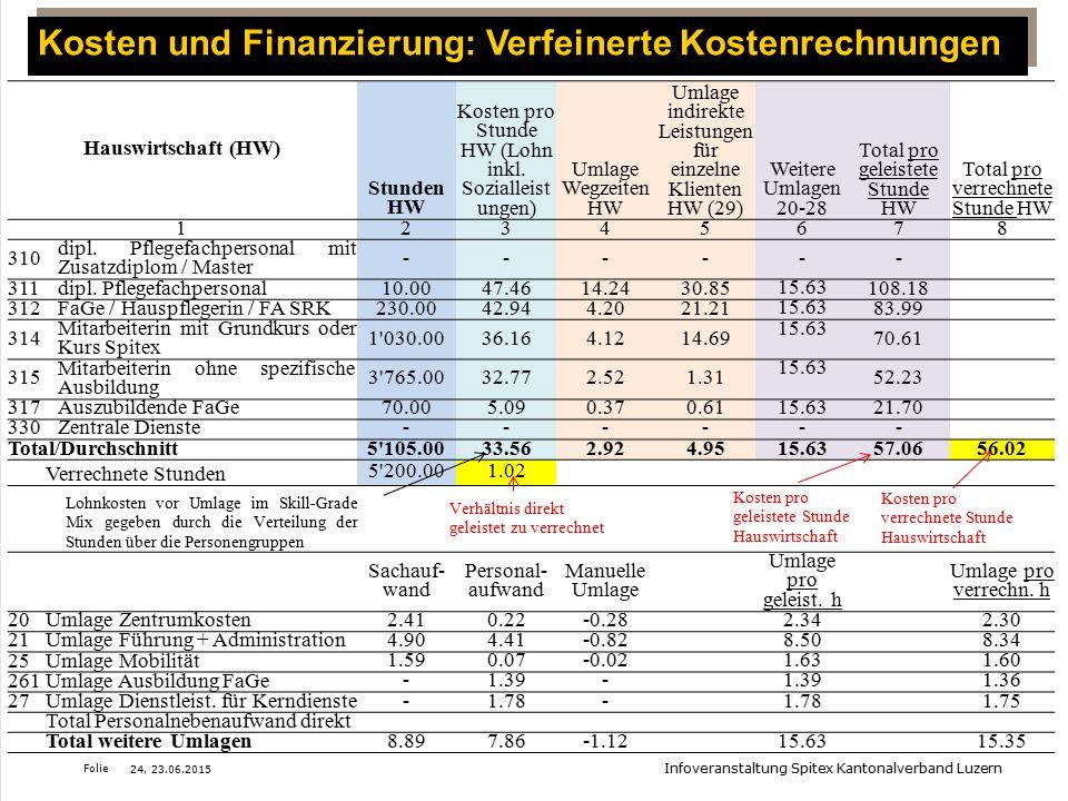 Folie Hauswirtschaft (HW) Stunden HW Kosten pro Stunde HW (Lohn inkl. Sozialleist ungen) Umlage Wegzeiten HW Umlage indirekte Leistungen für einzelne