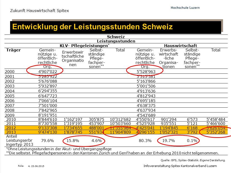 Folie Entwicklung der Leistungsstunden Schweiz Zukunft Hauswirtschaft Spitex Quelle: BFS, Spitex-Statistik. Eigene Darstellung. Schweiz Leistungsstund