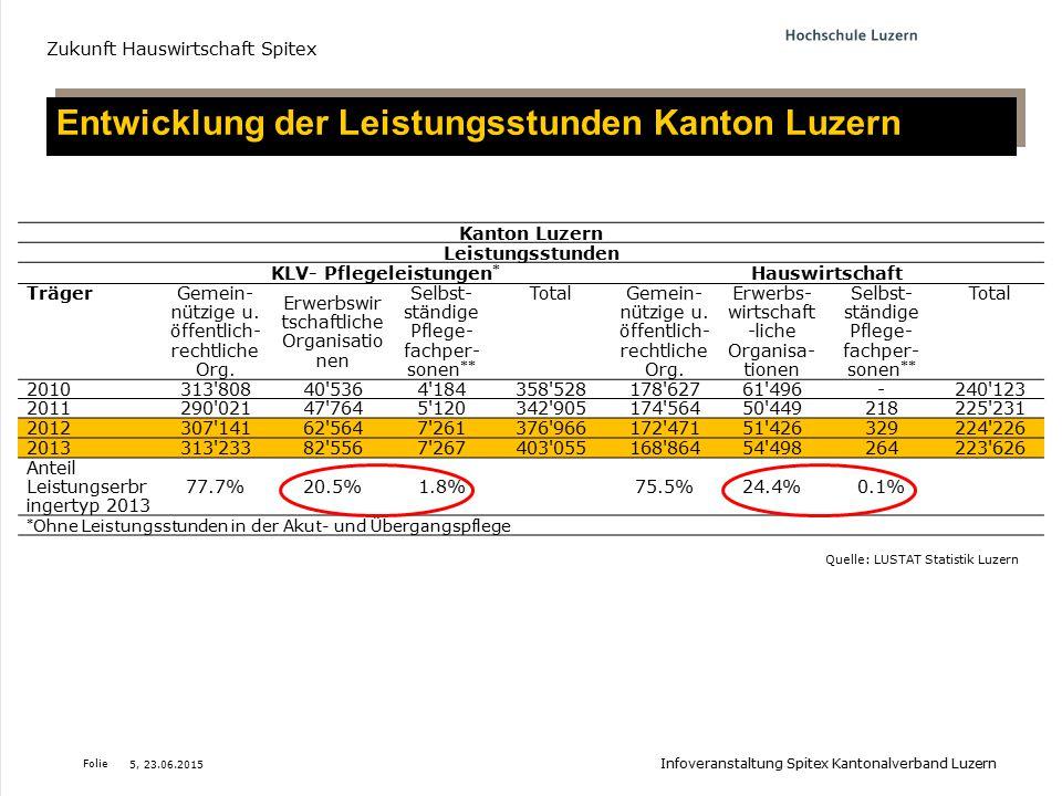 Folie Entwicklung der Leistungsstunden Kanton Luzern Zukunft Hauswirtschaft Spitex Quelle: LUSTAT Statistik Luzern Kanton Luzern Leistungsstunden KLV-