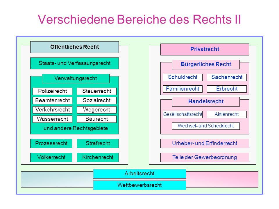 Verschiedene Bereiche des Rechts I  Das öffentliche Recht regelt die Beziehungen zwischen den Bürgern und dem Staat.