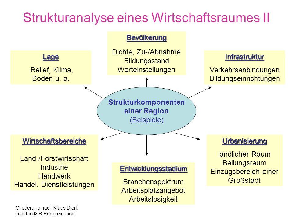 Strukturanalyse eines Wirtschaftsraumes I Wohnen Vereinswesen Verkehr Bildung Erholung Versorgung Arbeiten Grundsätzliche raumbedeutsame Grunddaseinsfaktoren