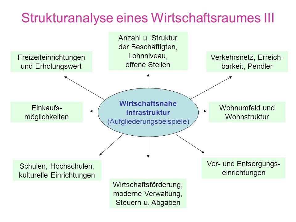 Strukturanalyse eines Wirtschaftsraumes II Lage Relief, Klima, Boden u.