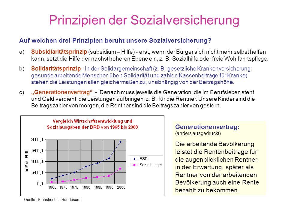 Entwicklung und Säulen der Sozialversicherung 1883 Krankenvers. für Arbeiter 1884 Unfallvers. für Arbeiter 1889 Invaliditäts- u. Altersvers. für Arbei