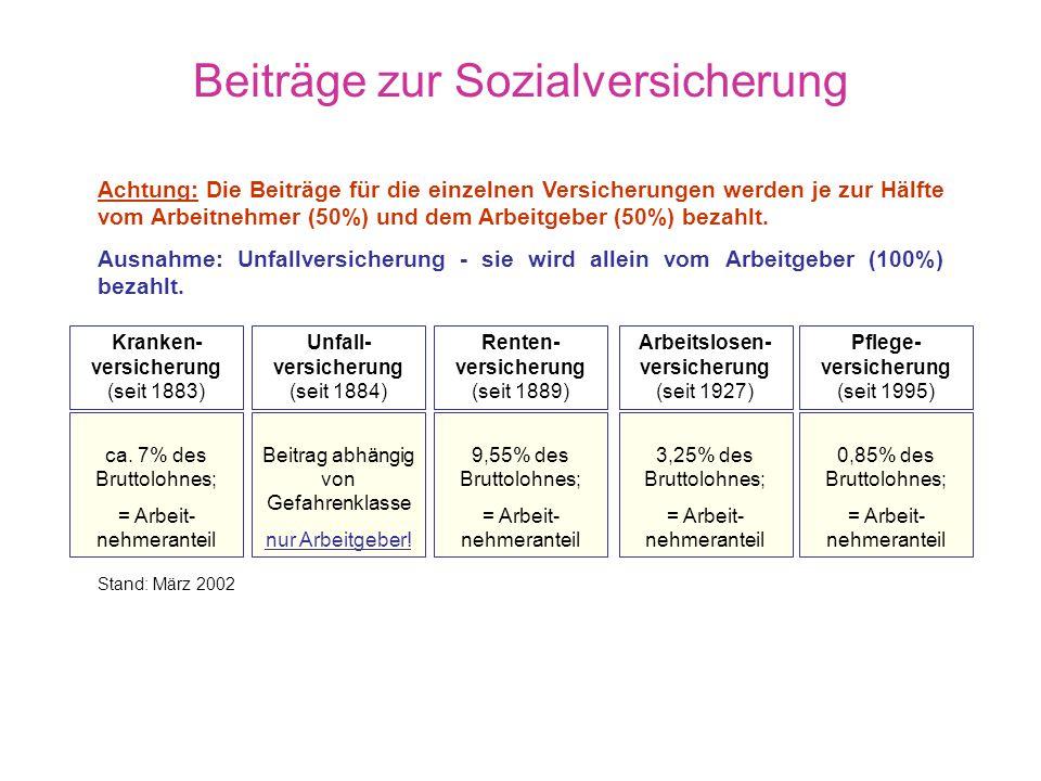 Prinzipien der Sozialversicherung a) b) c) Subsidiaritätsprinzip (subsidium = Hilfe) - erst, wenn der Bürger sich nicht mehr selbst helfen kann, setzt
