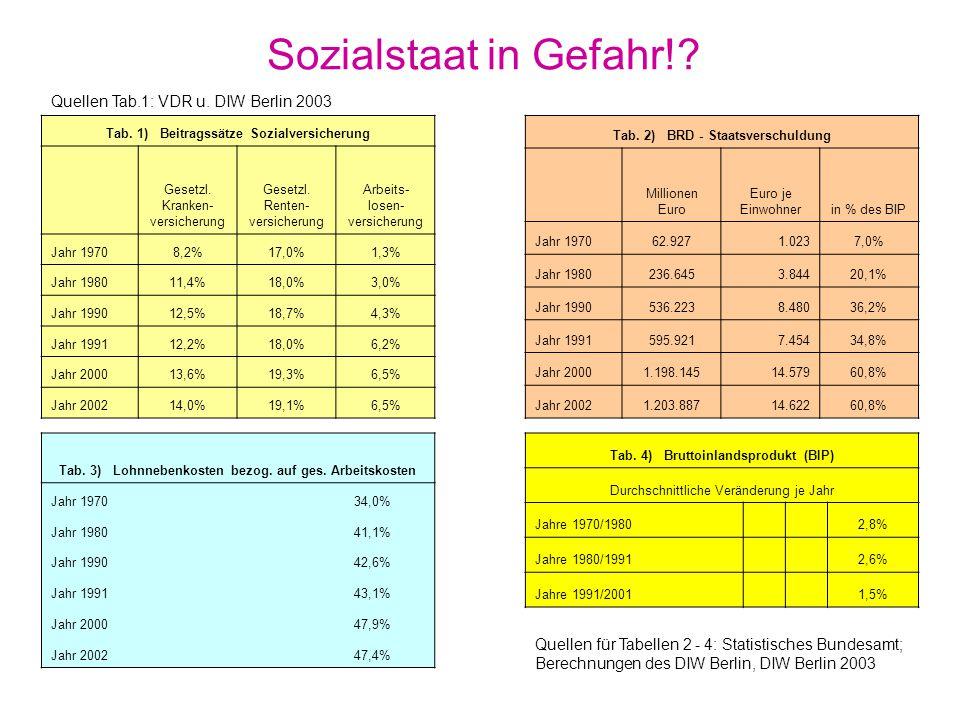 Beiträge zur Sozialversicherung Kranken- versicherung (seit 1883) Unfall- versicherung (seit 1884) Arbeitslosen- versicherung (seit 1927) Pflege- versicherung (seit 1995) Renten- versicherung (seit 1889) ca.