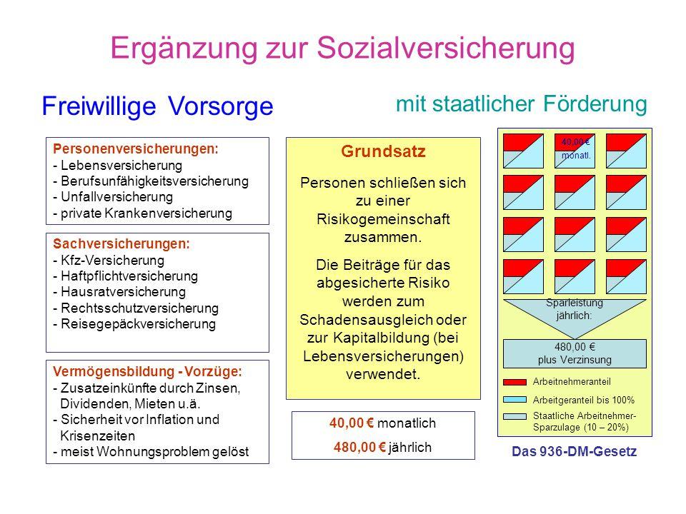 Sozialstaat in Gefahr!? Tab. 1) Beitragssätze Sozialversicherung Gesetzl. Kranken- versicherung Gesetzl. Renten- versicherung Arbeits- losen- versiche